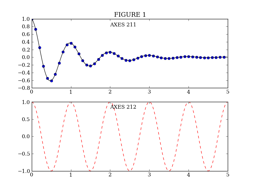 Matplotlib — 0 1 0 documentation